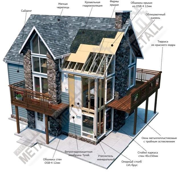 Система отопления пассивного дома