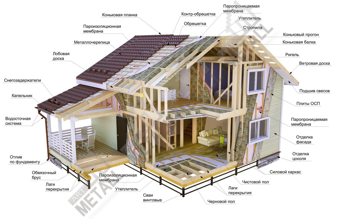 Характеристика каркасных домов по немецкой технологии